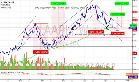 AAPL: AAPL - Key Support 90 USD