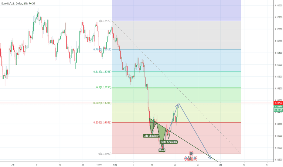 EURUSD: EURUSD - Turkey has not suddenly got better