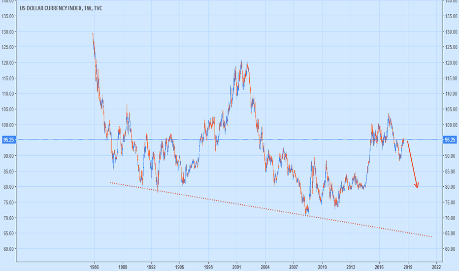 DXY: After RuSSia China Will Dump U.S. BondS. Big Crash Of Dollar..