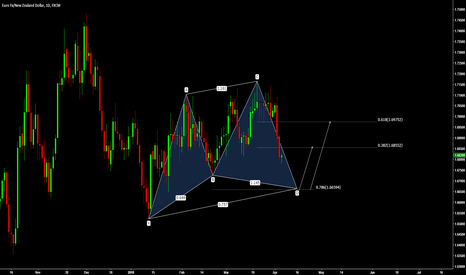 EURNZD: Potential Cypher - EUR/NZD