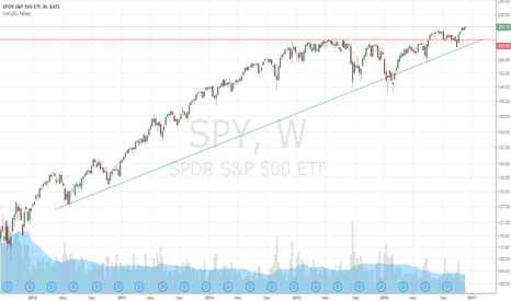 SPY: Smooth Sailing Ahead?