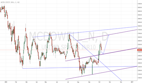 MCDOWELL_N: MCDOWELL_N MPL long trade possible for a good target