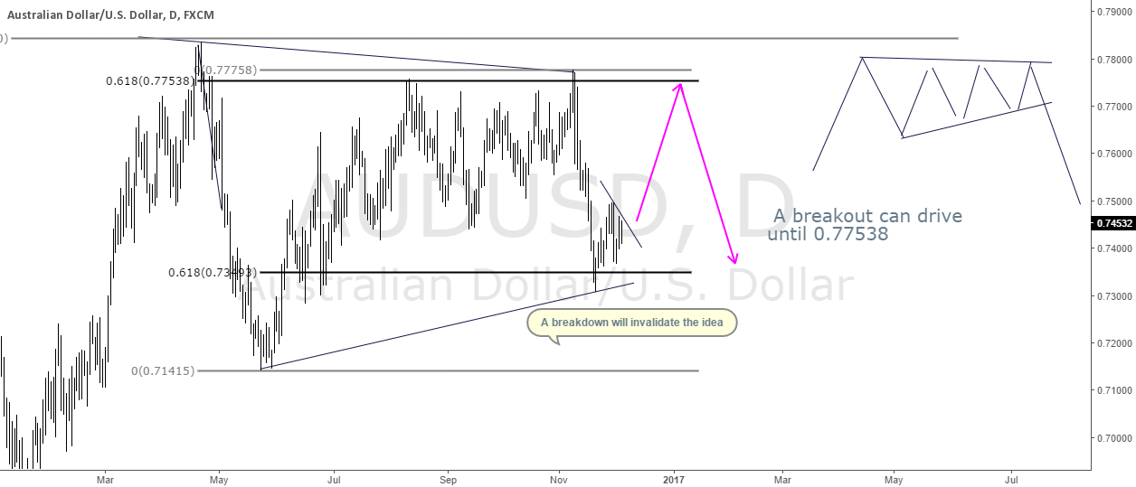 AUDUSD Looks like an ascending triangle