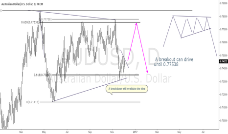 AUDUSD: AUDUSD Looks like an ascending triangle