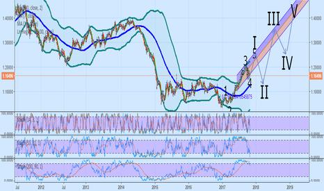 EURUSD: EUR Bull Long  Term