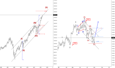 "DJY0: Can DAX Join A US Stocks ""Mania Cycle"" ?"