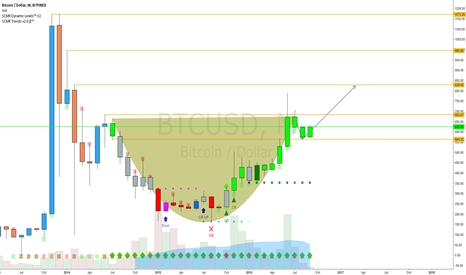 BTCUSD: what if this mess is really a gigantic cup and handle...