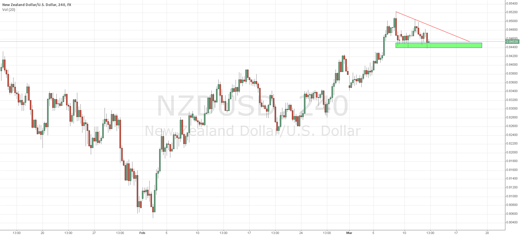NZDUSD Short Term Support Region (0.844X/5X)