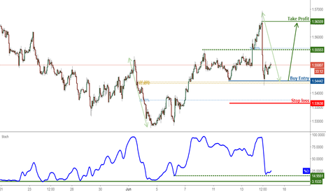 EURAUD: EURAUD Bounced Off Support, Prepare For Further Rise