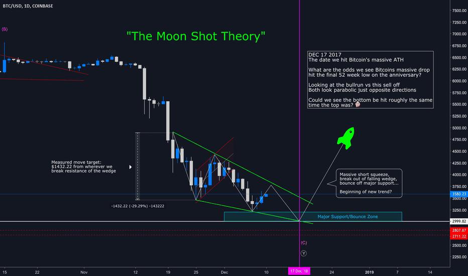 """BTCUSD: BTC/USD """"The Moon Shot Theory"""""""