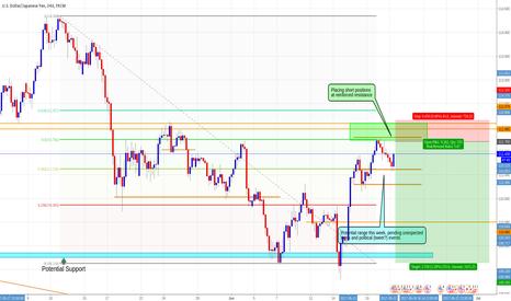 USDJPY: Short USDJPY, Daily Chart, Potential range, resistance confirmed