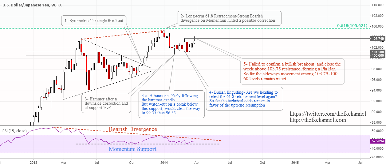 USDJPY: A Medium-Term Technical Outlook(Update)