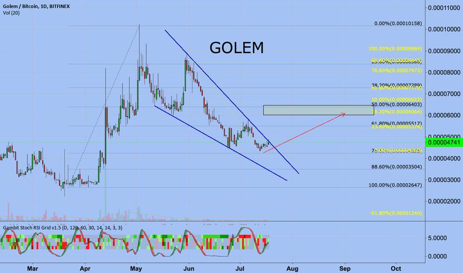 GNTBTC: GOLEM