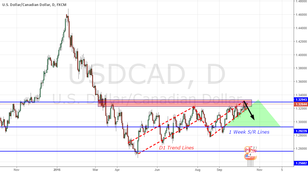 USDCAD - Short; D1-W1 Analysis