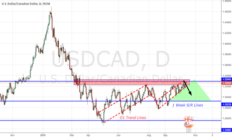 USDCAD: USDCAD - Short; D1-W1 Analysis
