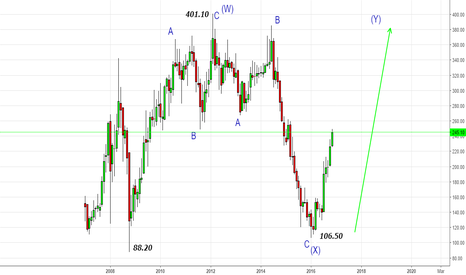 CAIRN: CAIRN- Bulls in Control for the 380-400 zone