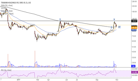 TRAK: Will TRAK break through 129p