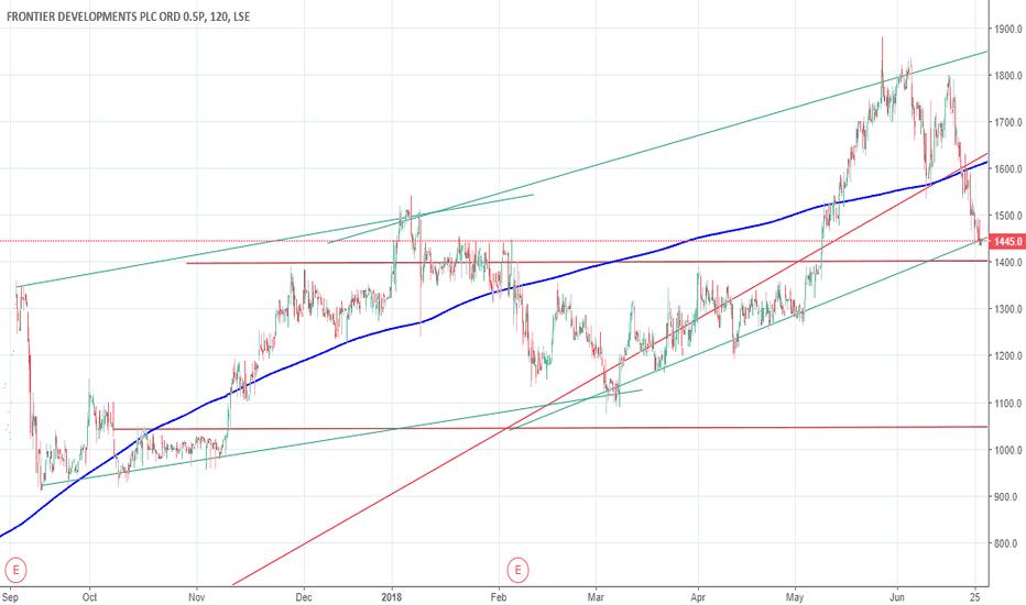 FDEV: FDEV Trend Lines