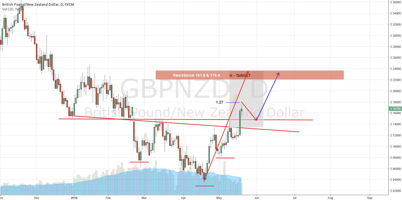 LONG LONG LONG GBP/NZD D1 -