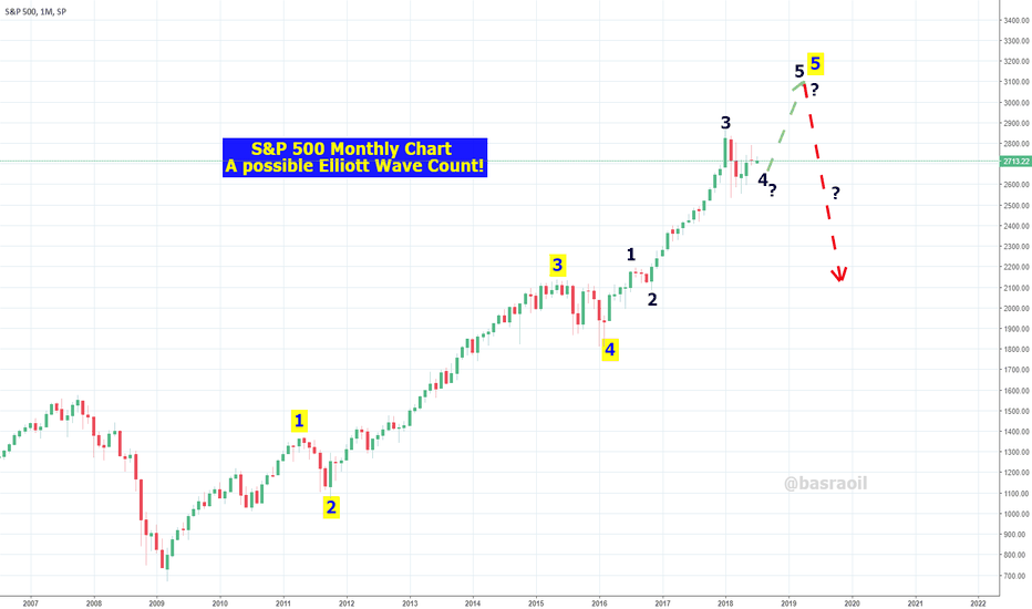 SPX: S&P 500 Stock Index a possible Elliott Wave count!