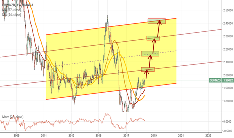 GBPNZD: HUGE CHANNEL! This idea looks very promising: keep in mind!