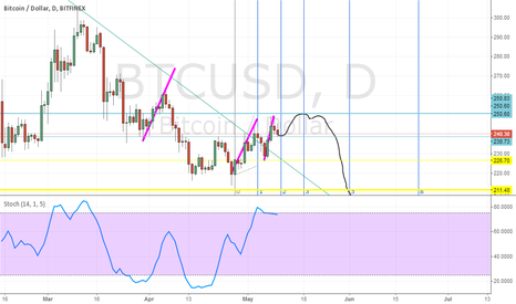 BTCUSD: Down preasure to 200 levels