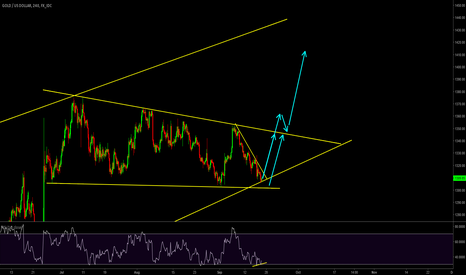 XAUUSD: XAUUSD:-Rsi divergence,Pattern Indication,Structure support.....