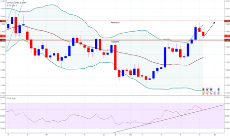 EURUSD: Possibile RE-Test dei massimi 1.1960/70