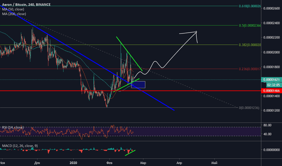 tradingview arn btc