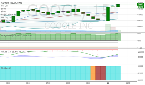 GOOGL: $googl has been following the 15min fairly well @mabshun30