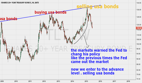 TLT: usa bonds - enter to advance level