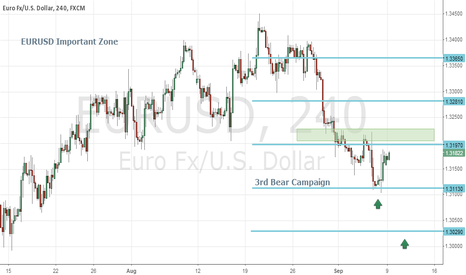 EURUSD: 9th September, 2013