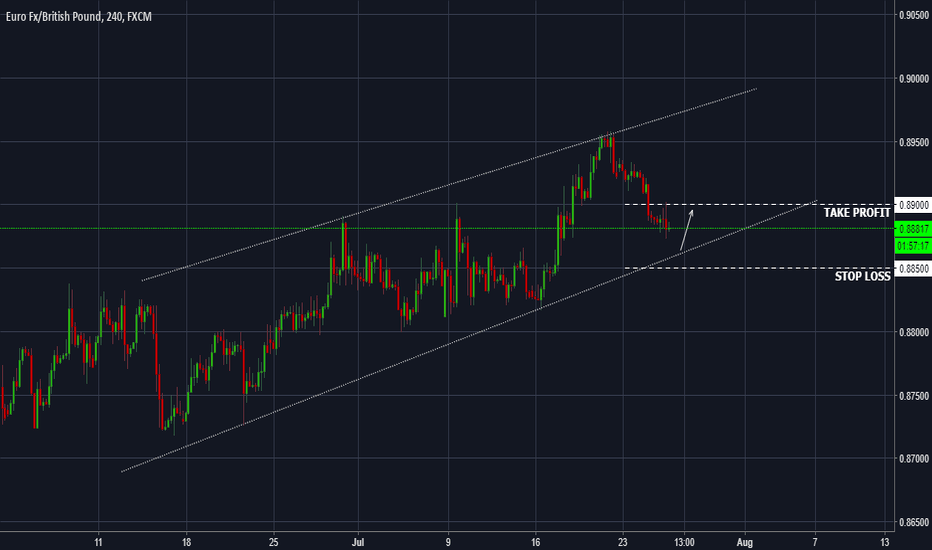 EURGBP: EURGBP - Potential bounce expected around 0.8860