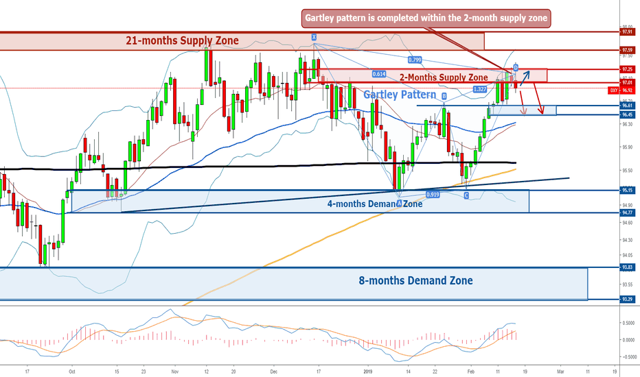 DXY: Dollar - Weekly Forecast 18th - 22nd February