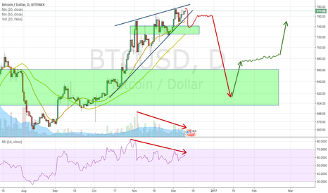 BTCUSD: BTCUSD Rising Wedge Short Setup On Daily