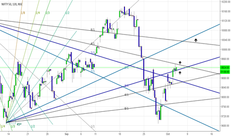 NIFTY: Nifty is a Buy for Target of 10020