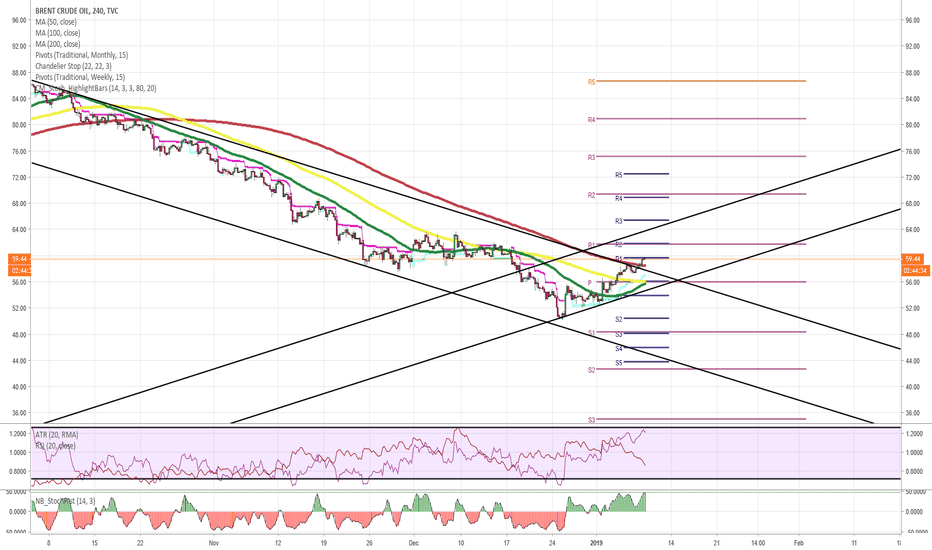UKOIL: BRENT.CMD/USD 4H Chart: Breakout occurs