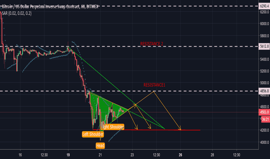 XBTUSD: XBTUSD--- Still Bearish with more broad overview