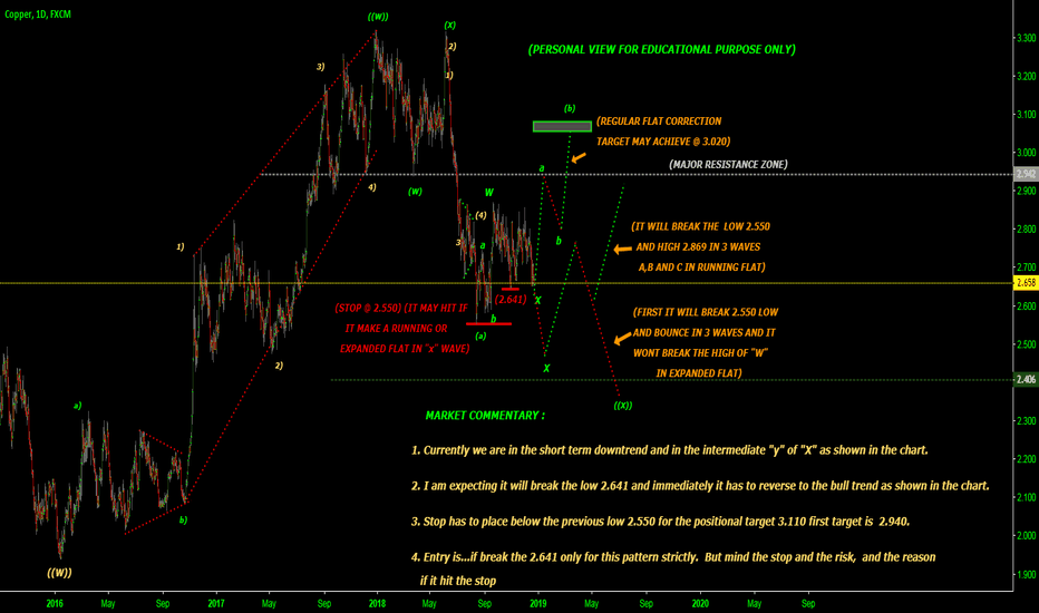 """COPPER: break out happen for the wave """"a"""" but which FLAT PATTERN?"""