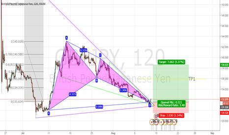 GBPJPY: GBP/JPY traingke wedge breakout