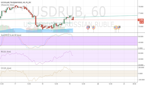 USDRUB: USDRUB прыжок на 78