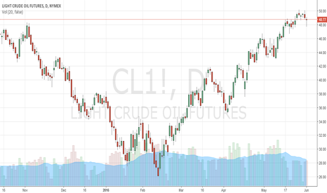 CL1!: Crude Oil price New York may down to levels of $45 next week