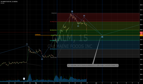 CALM: a little further downside for CALM