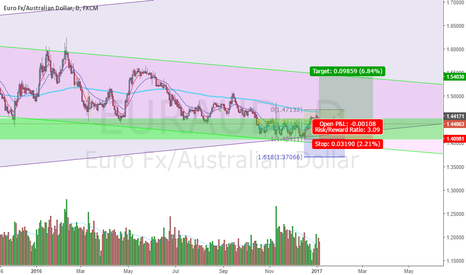 EURAUD: EURAUD>>>>>   looking bullish