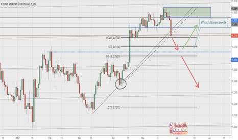 GBPUSD: GBPUSD Overview | Price will bounce? |