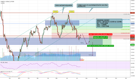 XAUUSD: (UPDATE) XAUUSD : Golden Opportunity to SHORT?