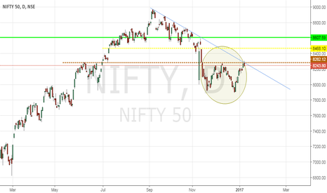 NIFTY: Nifty -Double Bottom (Reversal)