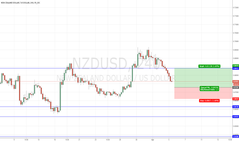 NZDUSD: Trade Alert # 20 Buy NZDUSD