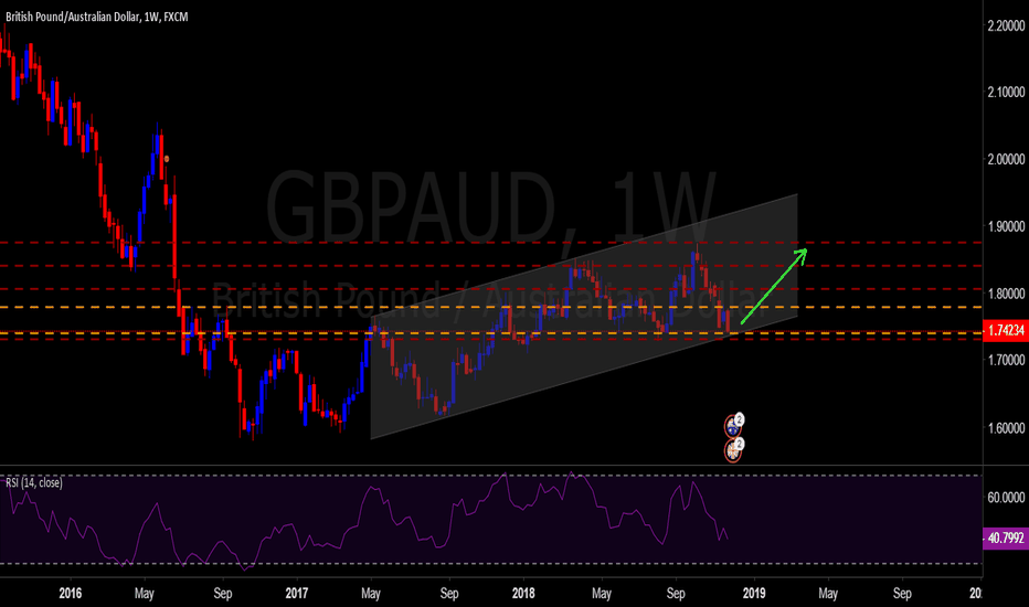 GBPAUD: up word channel + weekly support area