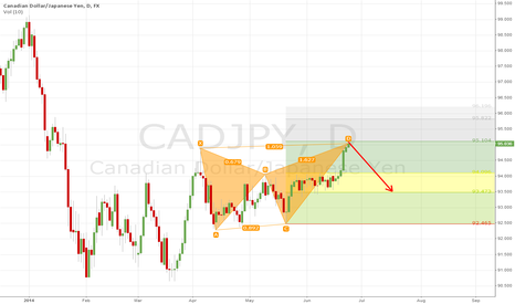 CADJPY: Bearish Bat Pattern